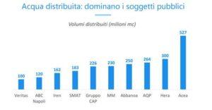 Nel 2016 Abbanoa ha speso 53 milioni per opere già entrate in esercizio, entro fine 2017 gare per oltre 250 milioni.