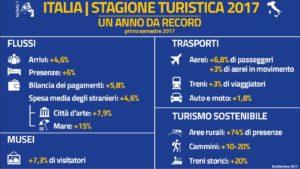 Silvio Lai (Pd): «Dopo una stagione eccezionale, vanno stimolati gli investimenti nel turismo».