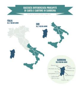 Anche per il 2017 la Sardegna ottiene ottimi risultati in termini di raccolta differenziata di carta e cartone.