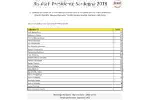 1.453 iscritti alla piattaformaRousseaudel M5S hanno votato per scegliere il candidato governatore, i 5 più votati si contenderanno la candidatura al ballottaggio.