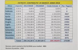 309.148,00 euro. E' quanto ha ricavato nel corso del 2018 il comune di Carloforte dall'applicazione del contributo di sbarco.