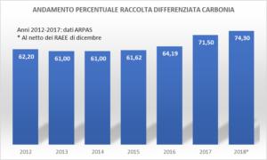 Dal 2016 al 2018 la percentuale della raccolta differenziata, a Carbonia, è cresciuta di oltre 10 punti: dal 64,19% al 74,30%.