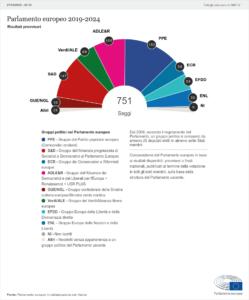 Elezioni europee 2019: proiezioni aggiornate del nuovo Parlamento.
