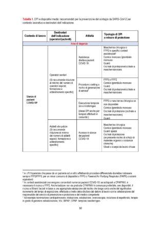 Le norme per il corretto utilizzo dei dispositivi di protezione individuale (Rapporto dell'Istituto Superiore di Sanità Covid-19 n. 2/2020)