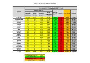 Sono 825 i casi di positività al Covid-19 in Sardegna. 41 i decessi