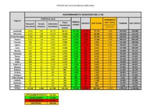 Anche oggi sono 5 i nuovi casi positivi al Covid-19 riscontrati in Sardegna su 1.455 tamponi eseguiti. Nessun decesso