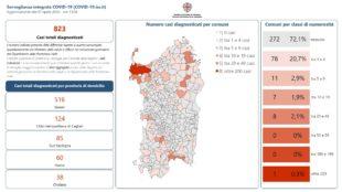 Sono 272 i Comuni sardi che non hanno riscontrato casi di positività al Covid-19 dall'inizio dell'emergenza