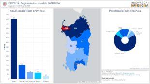 Casi di positività al Covid-19 triplicati rispetto a ieri in Sardegna, ma sono quintuplicati i tamponi eseguiti