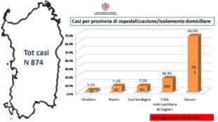 La diffusione del Coronavirus in Sardegna: il 1° caso il 3 marzo, ieri 874 con 41 decessi