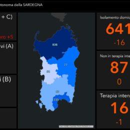 Il Coronavirus, in Sardegna continua ad arretrare: 5 casi positivi oggi, 67 negli ultimi 10 giorni (1.295 il totale)