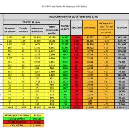 Sono 6 i nuovi casi positivi al Covid-19 riscontrati oggi in Sardegna, su 716 tamponi eseguiti. 1 decesso