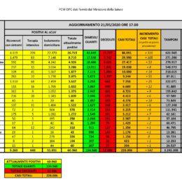 Per il terzo giorno consecutivo 1 solo nuovo caso positivo al Covid-19 in Sardegna, su 1.223 tamponi eseguiti. 1 decesso