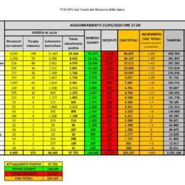 1 nuovo caso positivo al Covid-19, nelle ultime 24 ore, in Sardegna, su 1.486 tamponi eseguiti. 1 decesso