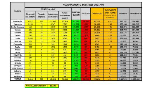 Nessun nuovo caso positivo al Covid-19 (1.121 i tamponi eseguiti) e nessun decesso nelle ultime 24 ore in Sardegna