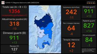 Anche oggi 1 solo nuovo caso positivo al Covid-19 in Sardegna, ma 2 pazienti in più in terapia intensiva e 1 decesso