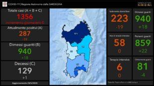 Tante persone in giro ma i numeri dei contagi in Sardegna continuano ad essere positivi