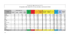 Un nuovo contagio, nelle ultime 24 ore in Sardegna, nella provincia di Sassari, su 309 tamponi eseguiti. Nessun decesso