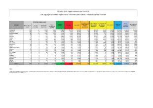 Un nuovo caso positivo al Covid-19 nelle ultime 24 ore, in Sardegna, su 866 tamponi eseguiti. Nessun decesso