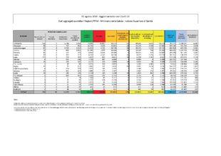 6 nuovi casi positivi al Covid-19 nelle ultime 24 ore in Sardegna, 5 dei quali nella provincia del Sud Sardegna