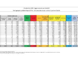 Sono 53 i nuovi casi di positività al Covid-19 accertati nelle ultime 24 ore in Sardegna, su 2.183 tamponi eseguiti