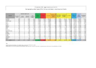 Sono 139 i nuovi casi di positività al Covid-19 accertati nelle ultime 24 ore in Sardegna (30 nella provincia del Sud Sardegna), su 2.485 tamponi eseguiti