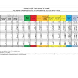 Sono 51 i nuovi casi positivi al Covid-19 accertati nelle ultime 24 ore in Sardegna, su ben 3.127 tamponi eseguiti
