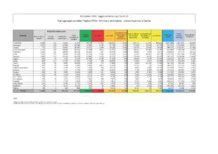 Sono 298 i nuovi casi di positività al Covid-19 accertati nelle ultime 24 ore in Sardegna, 3.198 i tamponi eseguiti, 7 i decessi