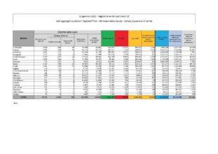 411 i nuovi casi positivi al Covid-19 in Sardegna, su 2.620 tamponi eseguiti, il 15,69%; 14 i decessi, 6 nella provincia del Sud Sardegna